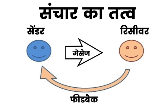 संचार के तत्व (Elements of Communication in Hindi)