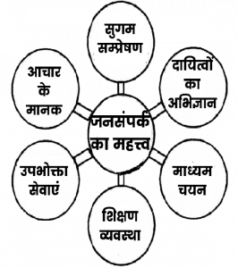 Importance of Public Relations in Hindi