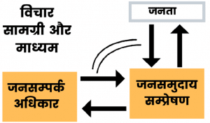 Meaning of Public Relation in Hindi
