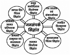 Principles of Public Relations in Hindi