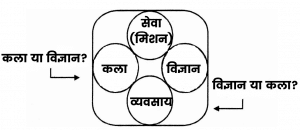 Public Relations Arts or Science in Hindi