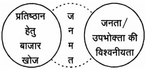 Purpose of Public Relations in Hindi