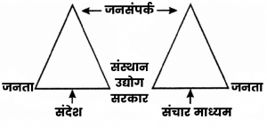 external public relations in hindi