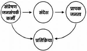 Public Relation Kya Hai