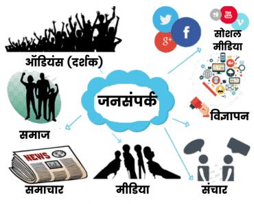 जनसंपर्क क्या है? (What is Public Relations in Hindi)
