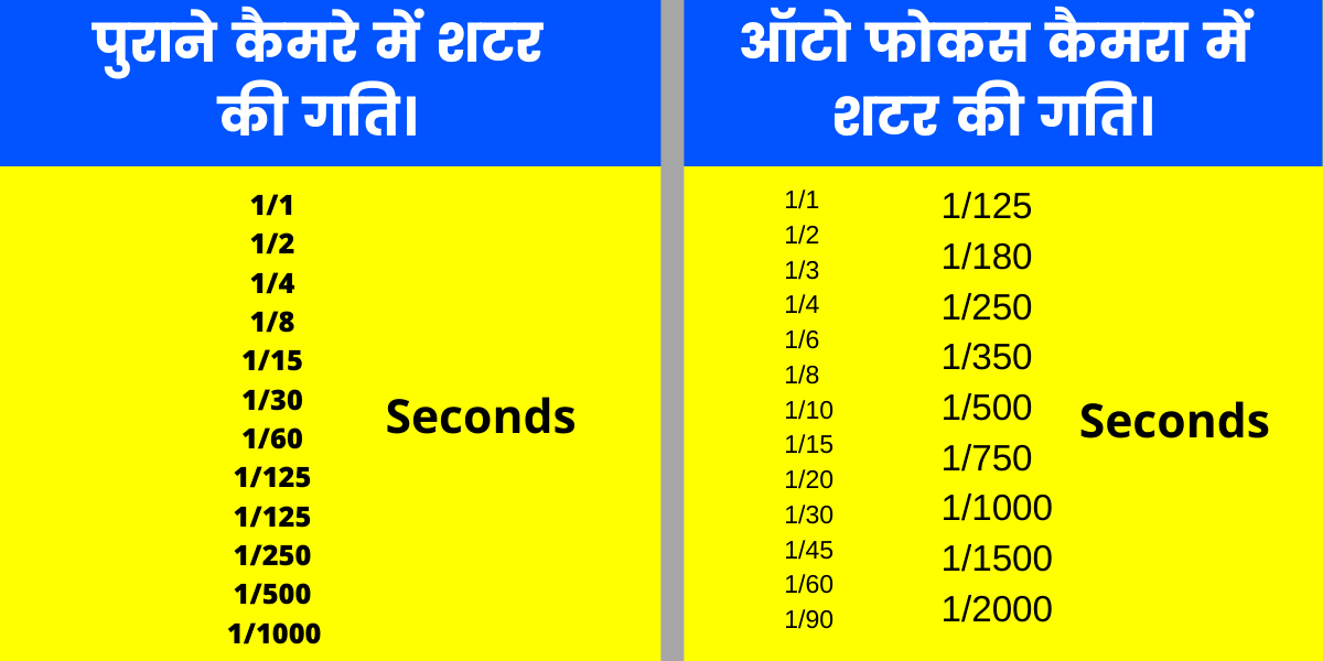 what is shutter speed in hindi