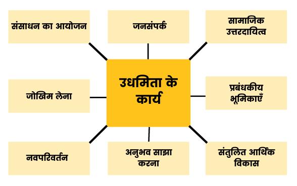उधमिता के कार्य (Function of Entrepreneurship in Hindi)